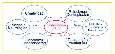 Coherencia EEG