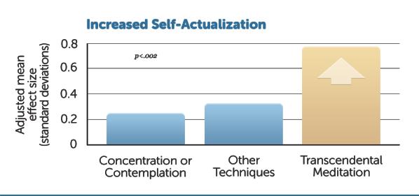 E23-Self-actualization2